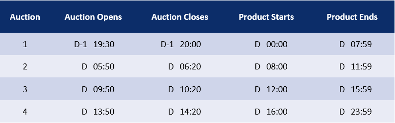 Intraday Timetable
