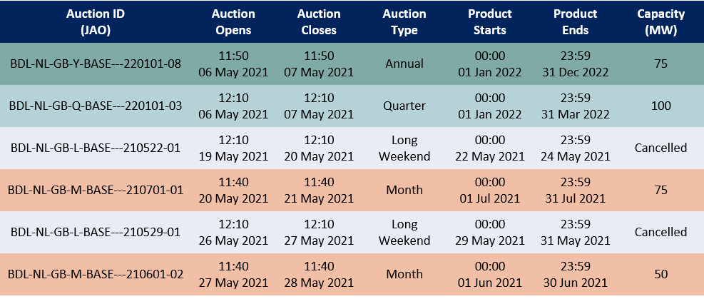 LT Auctions (NL to GB) May 21